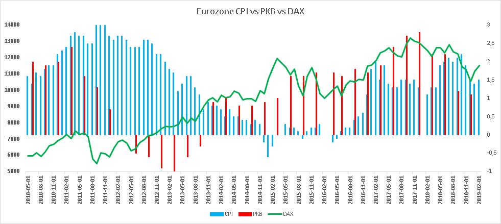 wykres CPI vs DAX