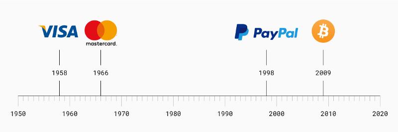 Data założenia Master Card, Visa, PayPal i Bitcoin