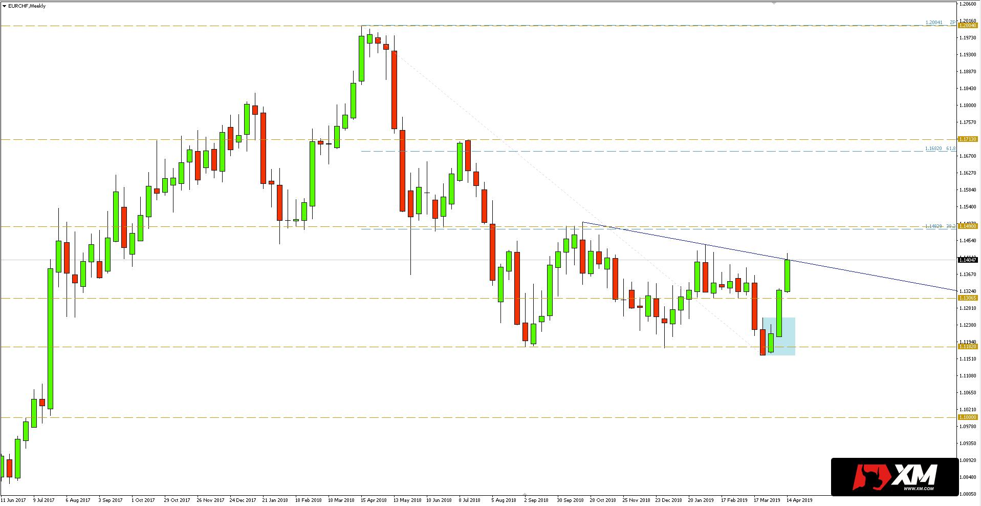 EUR/CHF - wykres tygodniowy - 19 kwietnia 2019