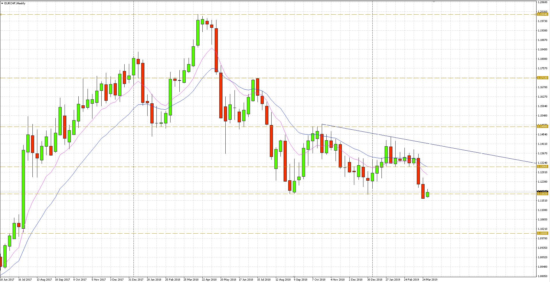 EUR CHF - wykres tygodniowy - 2 kwietnia 2019