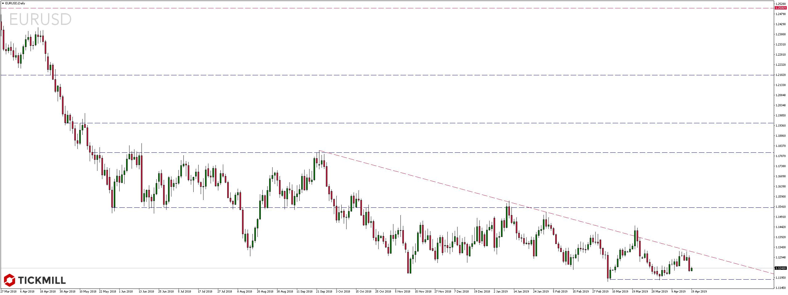 Kurs pary walutowej EURUSD w sobotę - 20 kwietnia 2019 roku