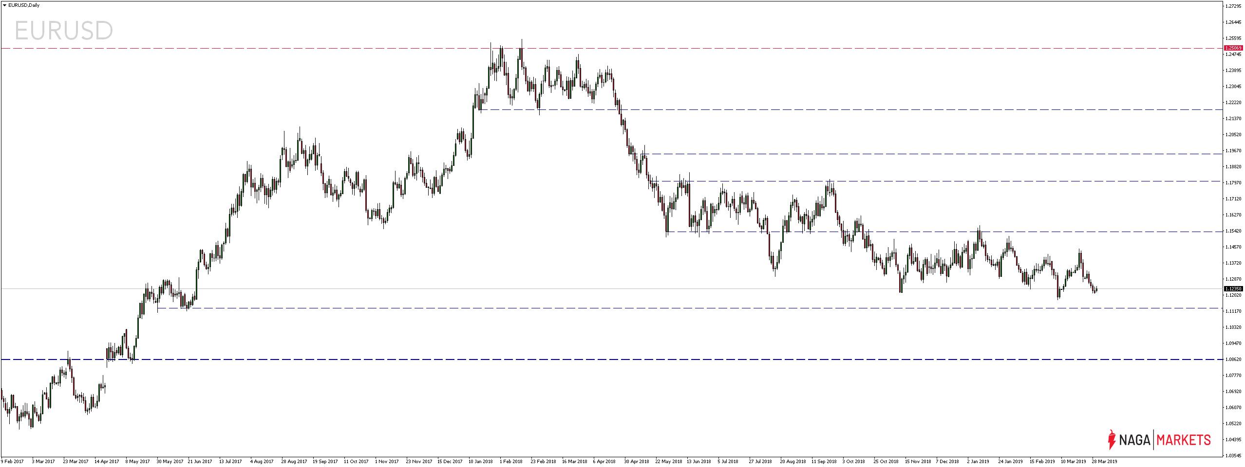 Kurs pary walutowej EURUSD Daily