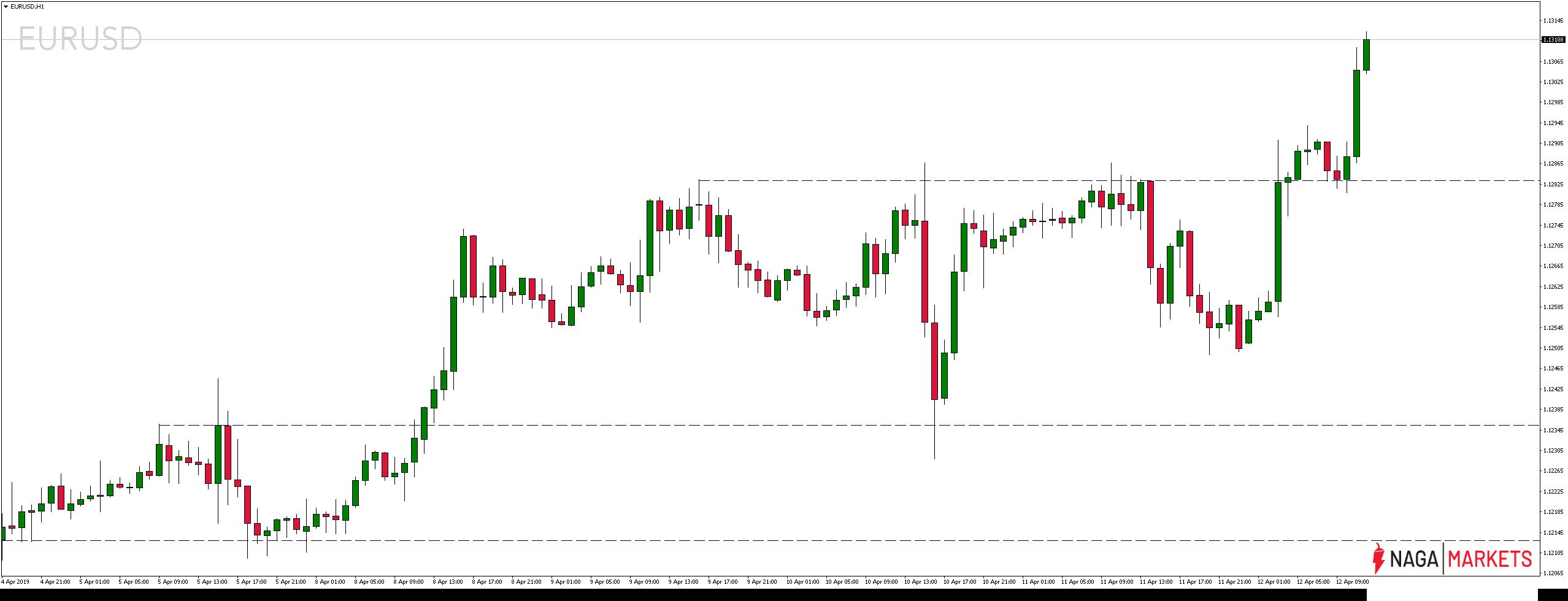 Kura pary walutowej EURUSD