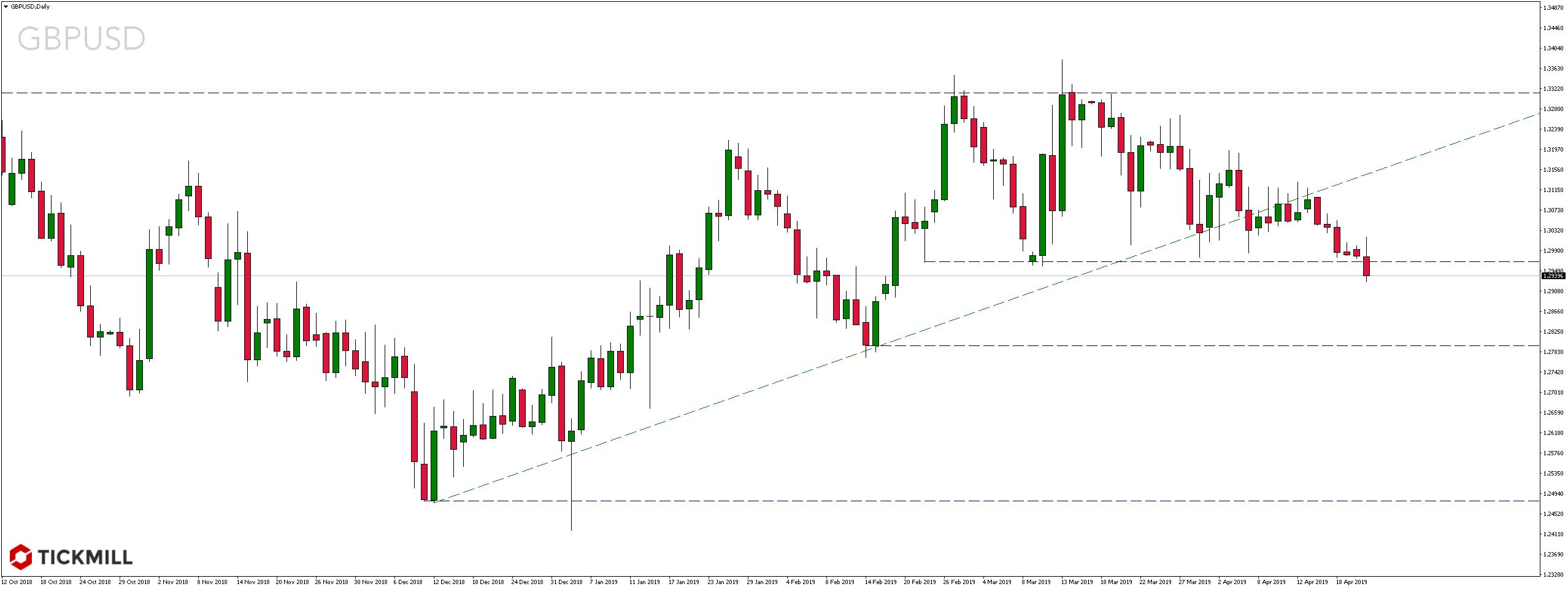 kurs funta wobec dolara amerykańskiego - 23 kwietnia 2019 r.