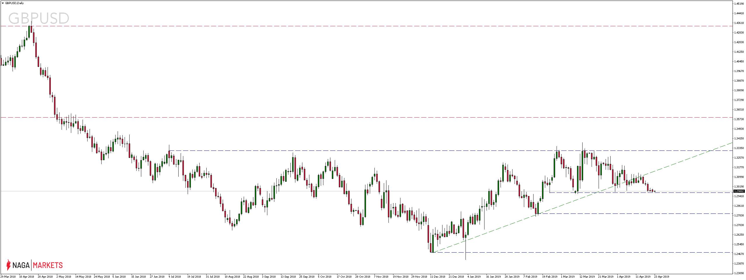 Kurs pary walutowej GBPUSD - 23.04.2019