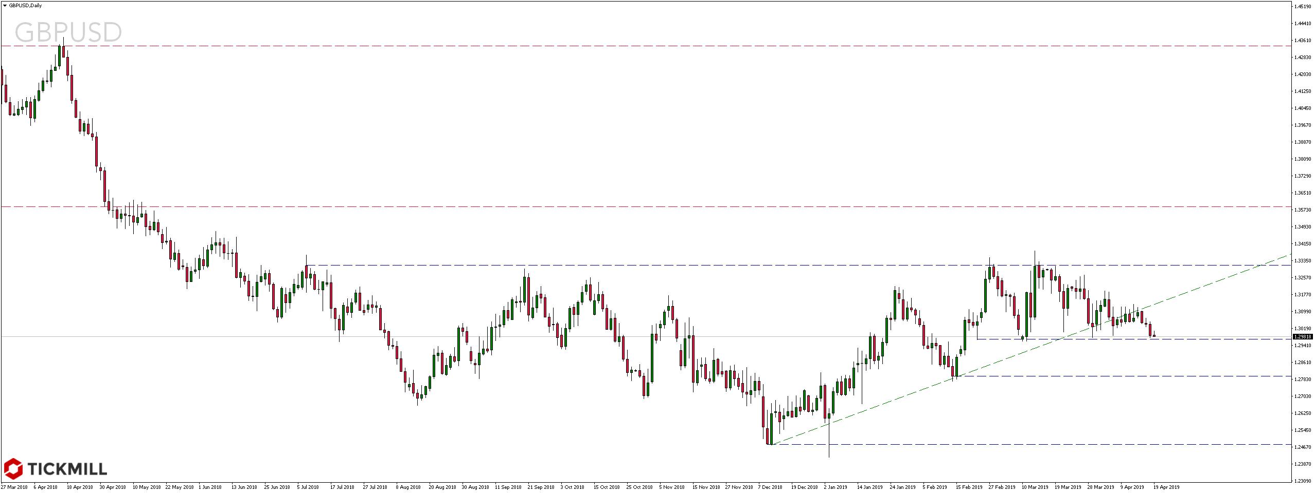 Kurs pary walutowej GBPUSD w sobotę - 20 kwietnia 2019 roku