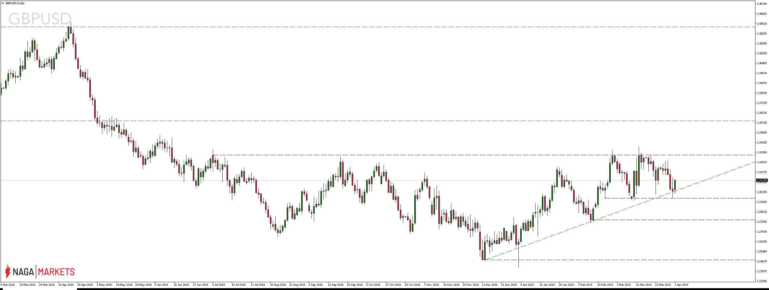 Kurs pary walutowej GBPUSD Daily