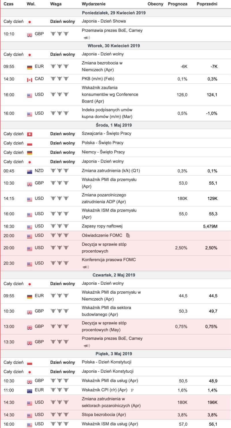 Kalendarz ekonomiczny