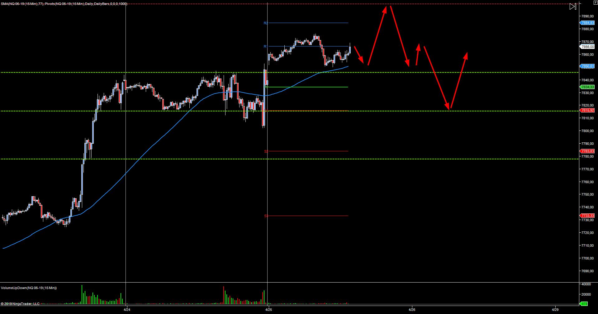 wykres NASDAQ M5 25.04.2019