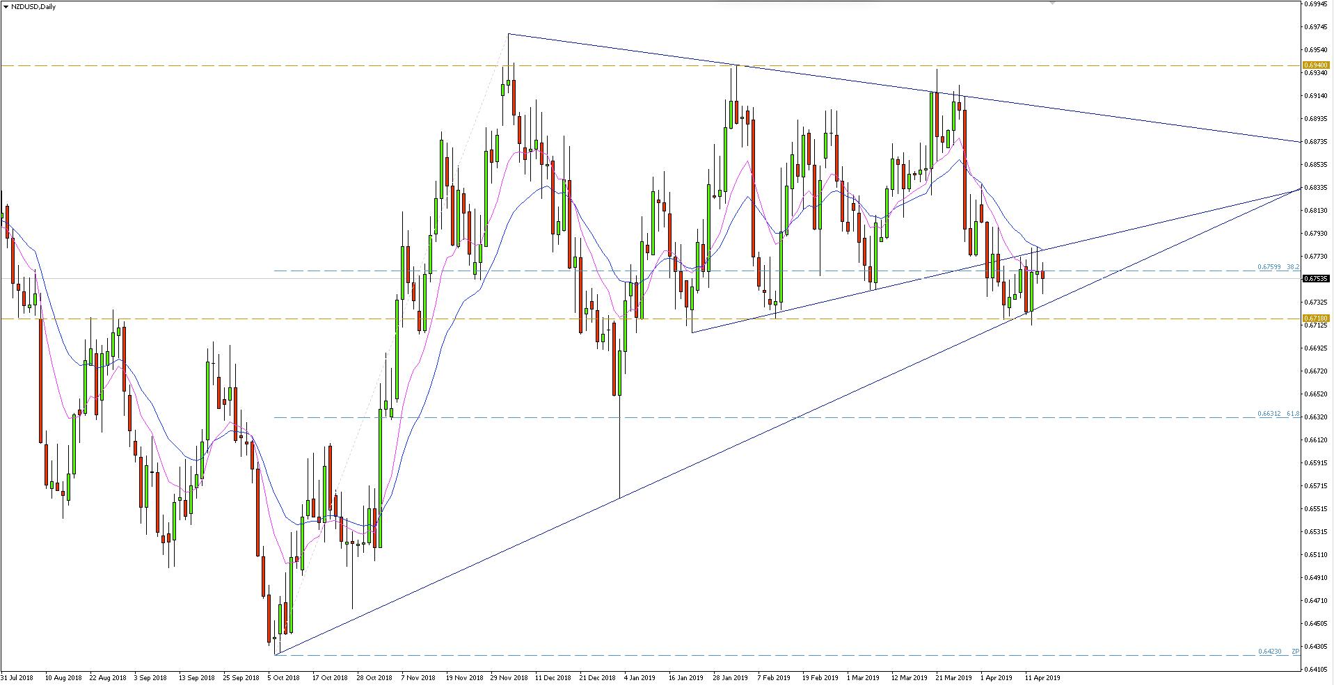 NZD/USD - wykres dzienny - 16 kwietnia 2019
