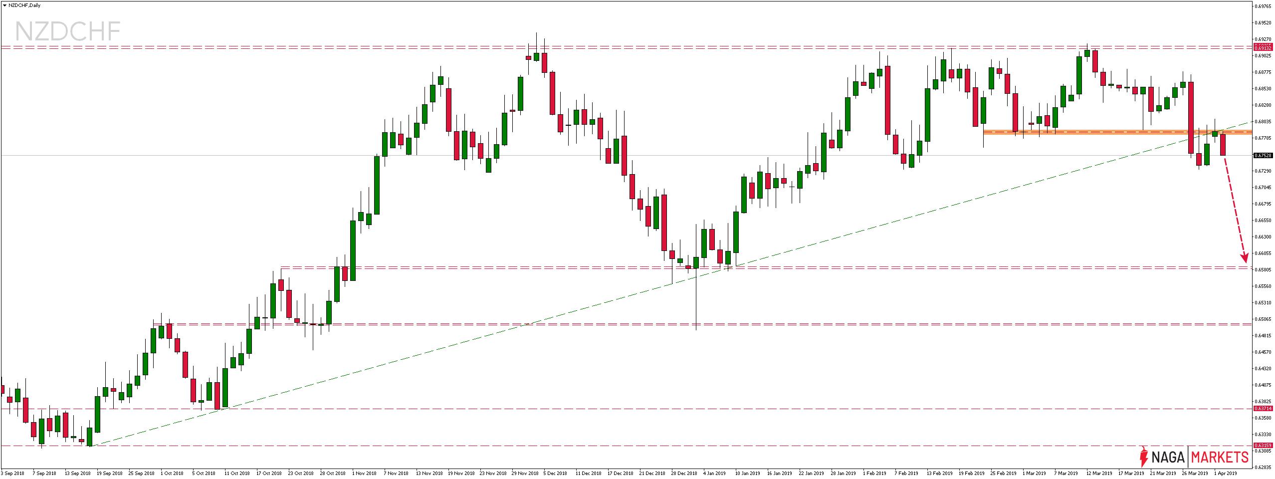 Kurs pary walutowej NZDCHF