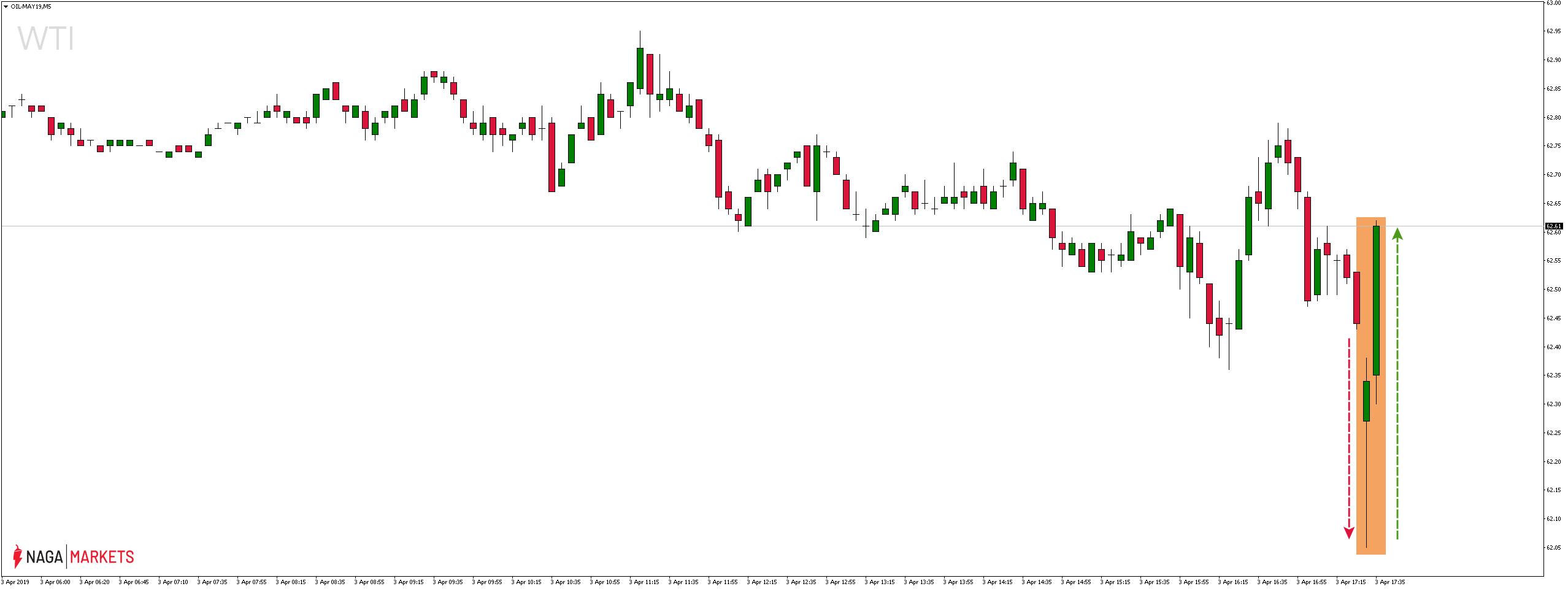 Reakcja rynku na dane dot. zapasów ropy naftowej