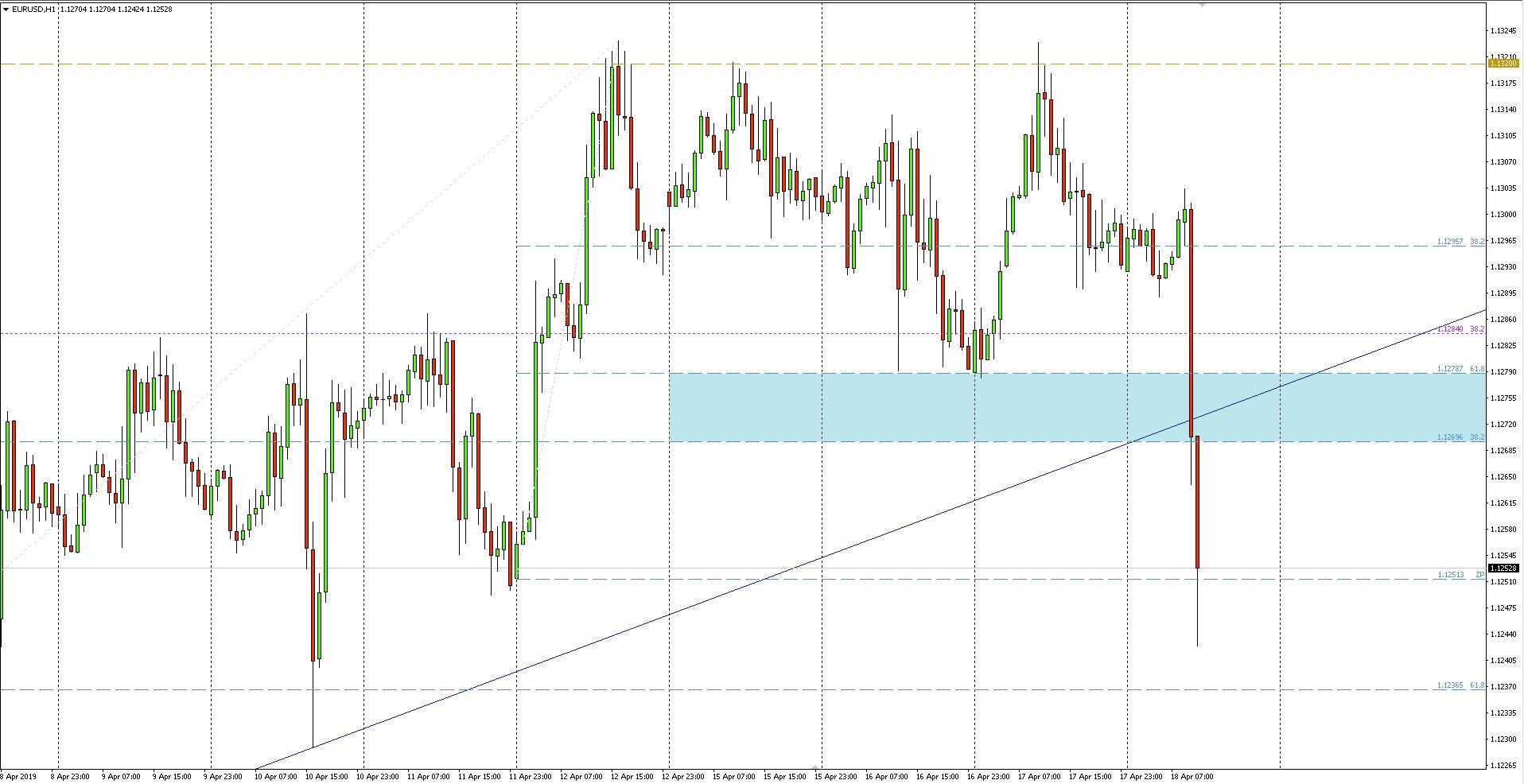 EUR/USD - wykres 1-godzinny - 18 kwietnia 2019