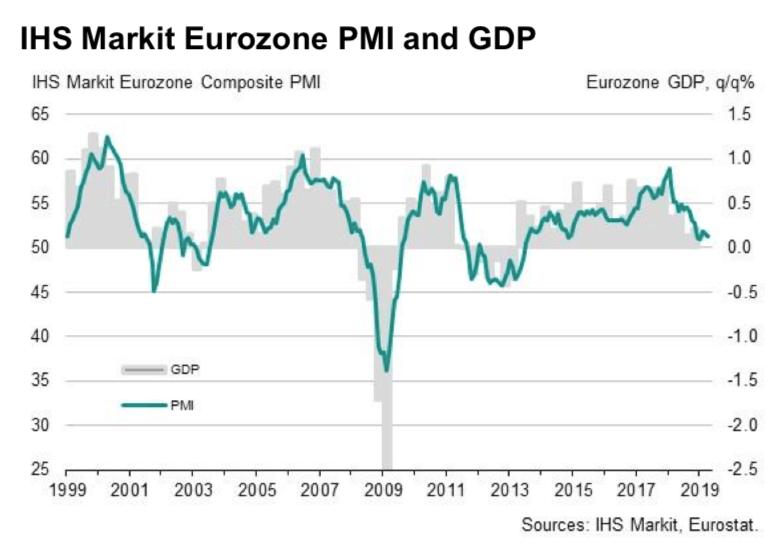 Zbiorczy wskaźnik PMI oraz PKB w strefie euro