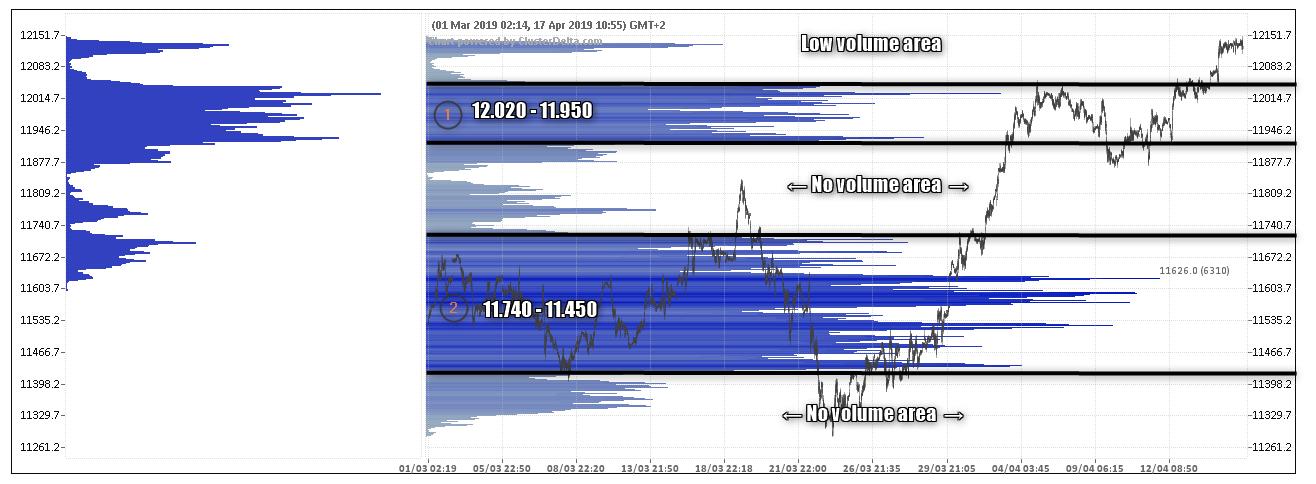 wykres Profil Wolumenowy DAX 17.04.2019
