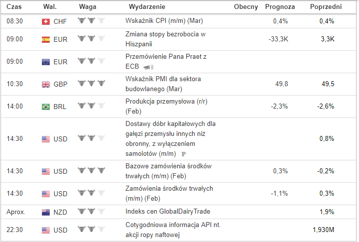 Kalendarz makroekonomiczny Forex, Investing.com