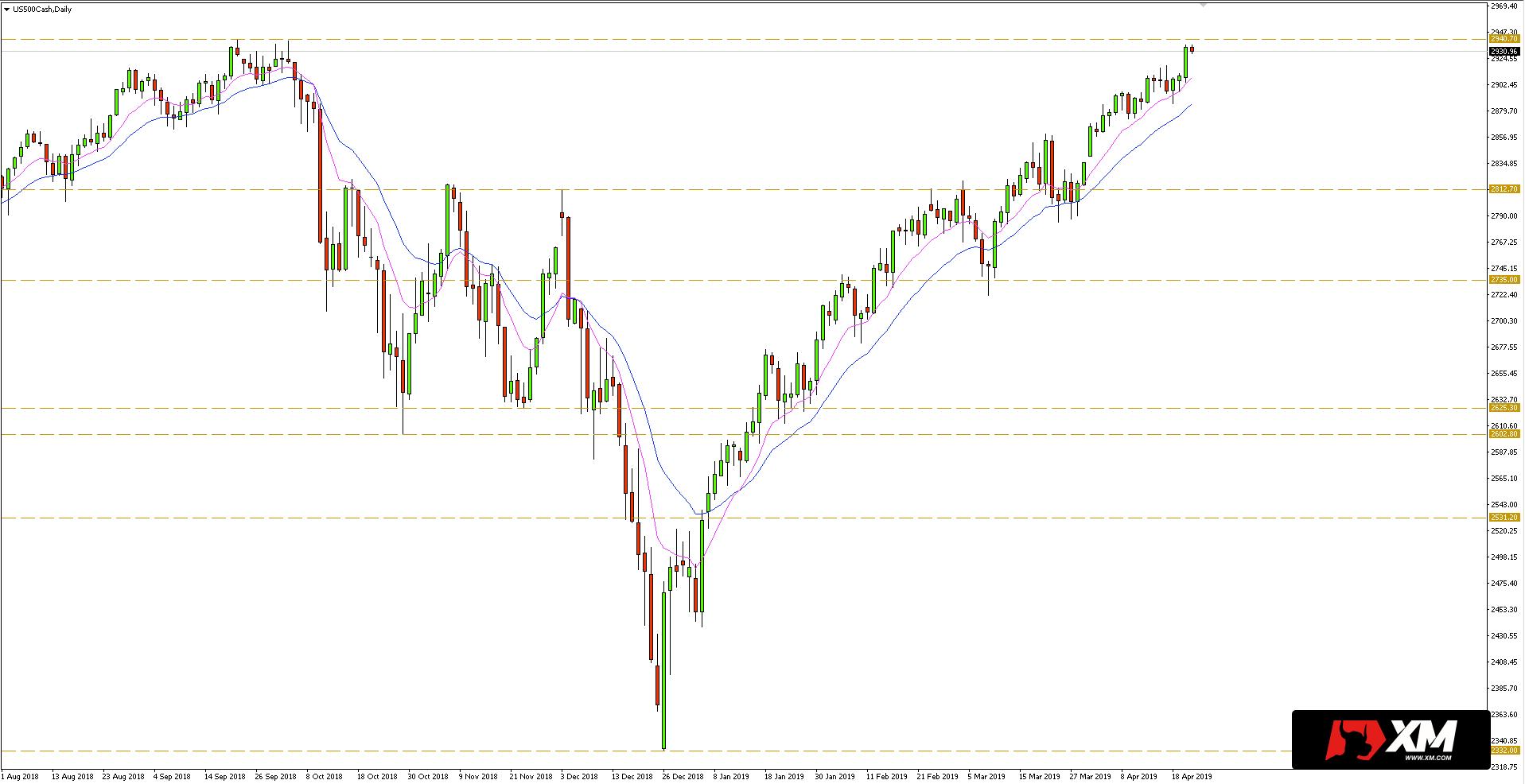 Notowania indeksu S&P 500 - interwałdzienny
