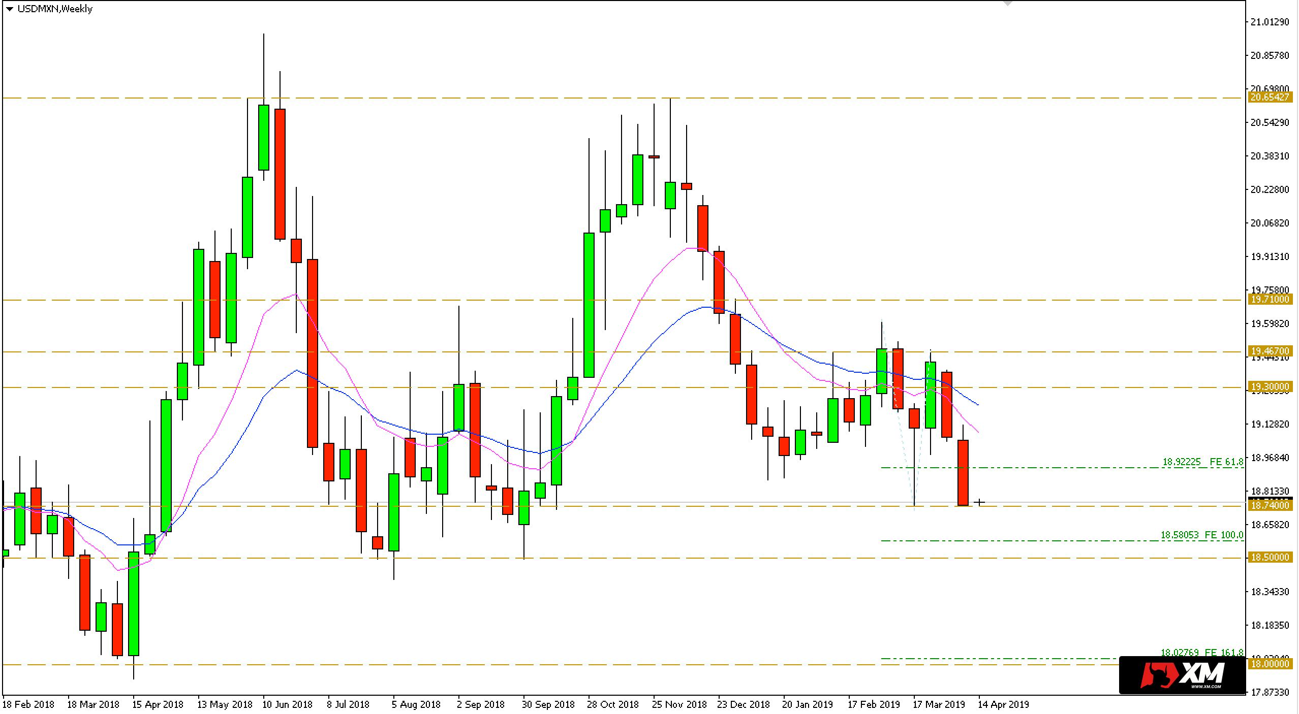 USD/MXN - wykres dzienny - 15 kwietnia 2019