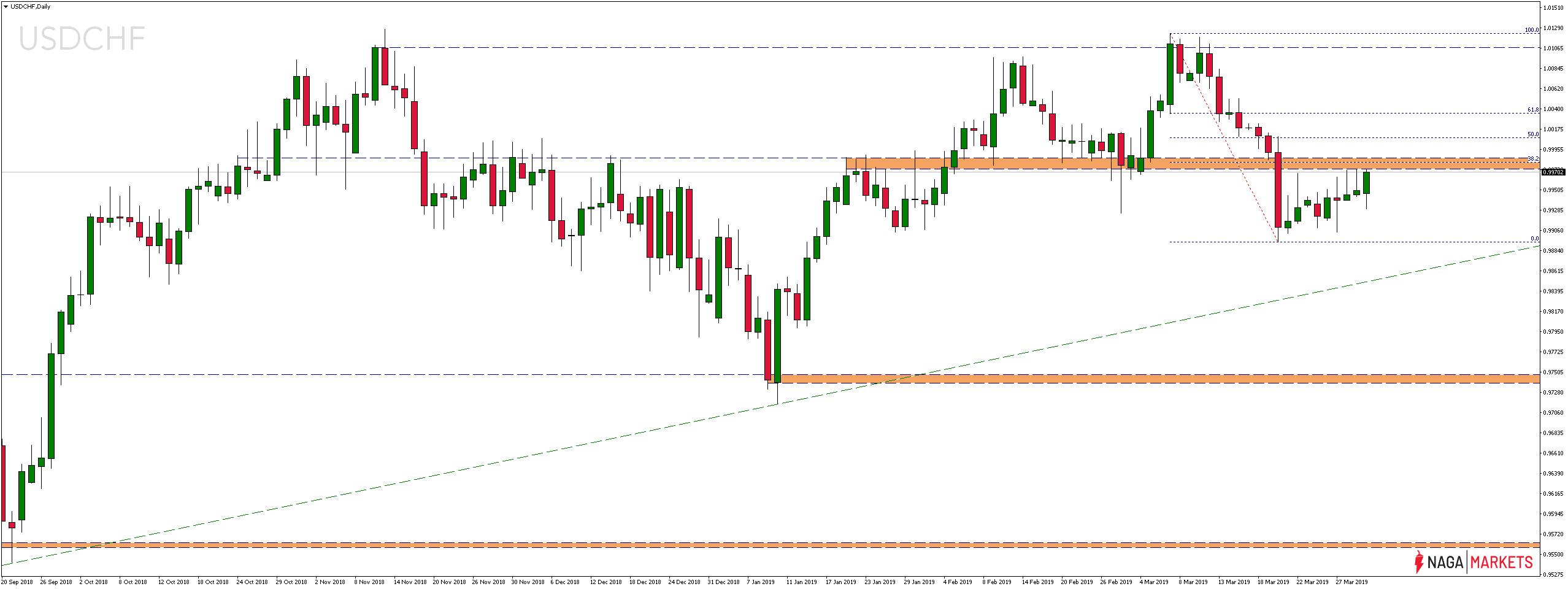 Kurs pary walutowej USDCHF Daily