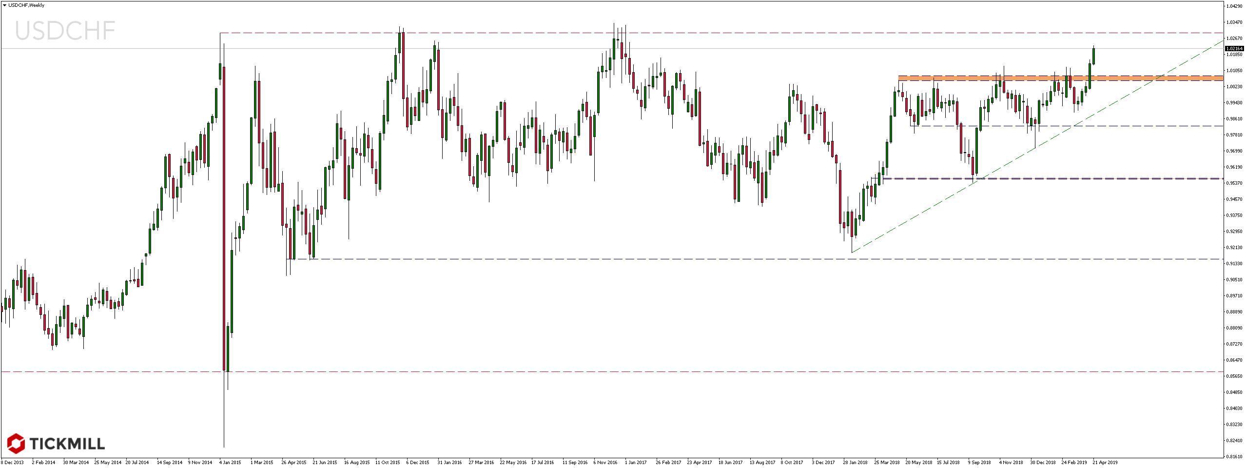 kurs dolara amerykańskiego wobec franka szwajcarskiego - 23 kwietnia 2019 r.