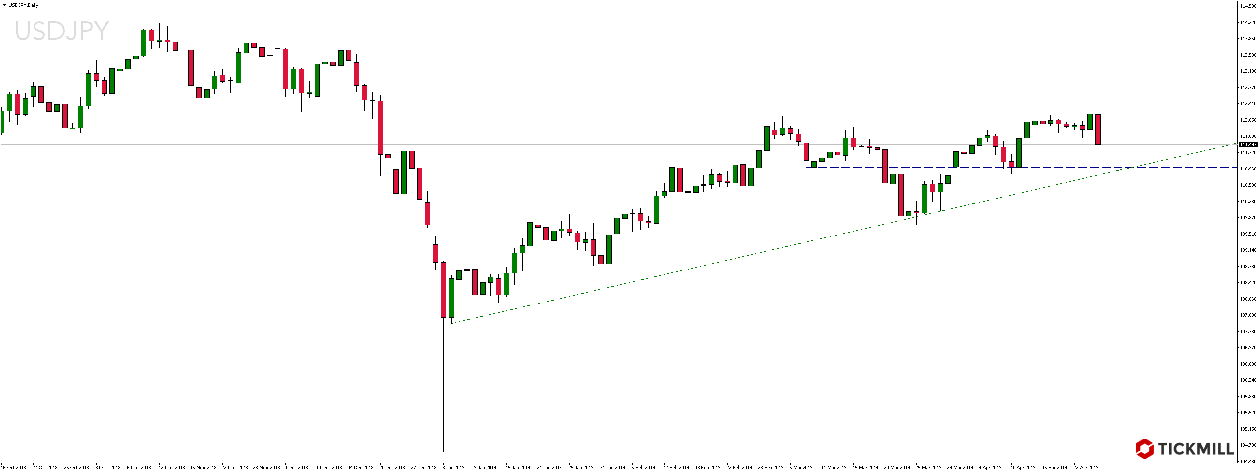 Kurs pary walutowej USDJPY w czwartek, 25 kwietnia 2019 r.