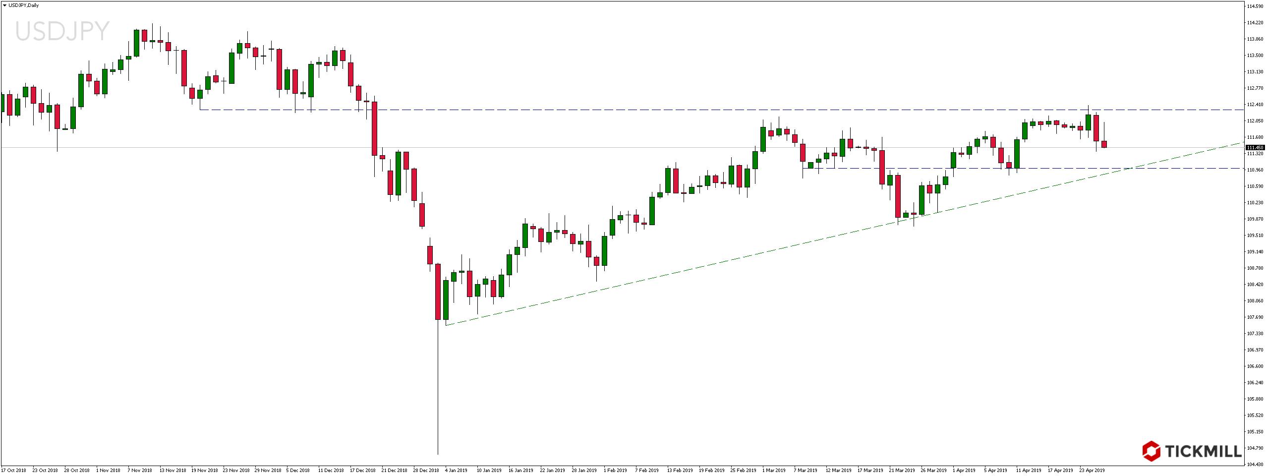 Kurs pary walutowej USDJPY w piątek, 26 kwietnia 2019 roku