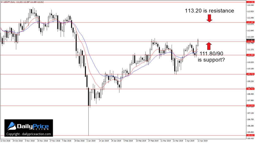 Notowania pary walutowej USD/JPY bardzo dobrze respektuje kluczowe poziomy wsparcia i oporu horyzontalnego