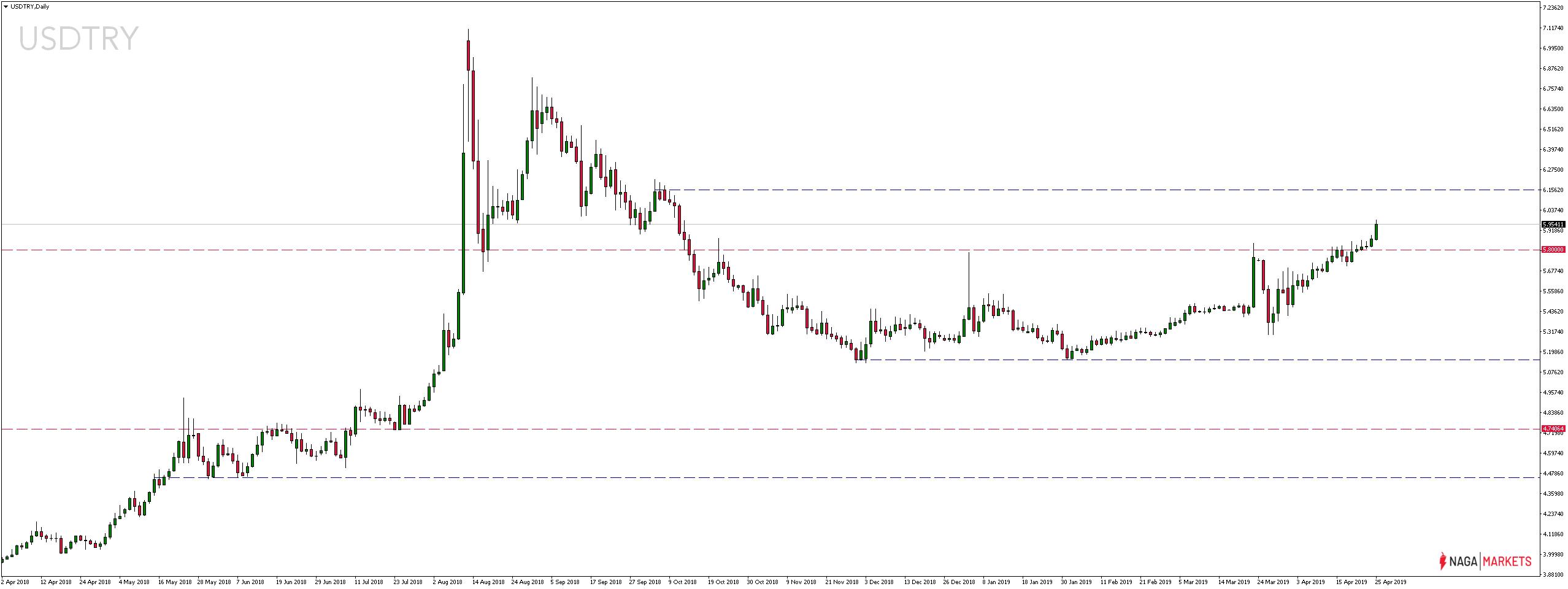 Notowania pary walutowej USDTRY w czwartek, 25 kwietnia 2019 roku
