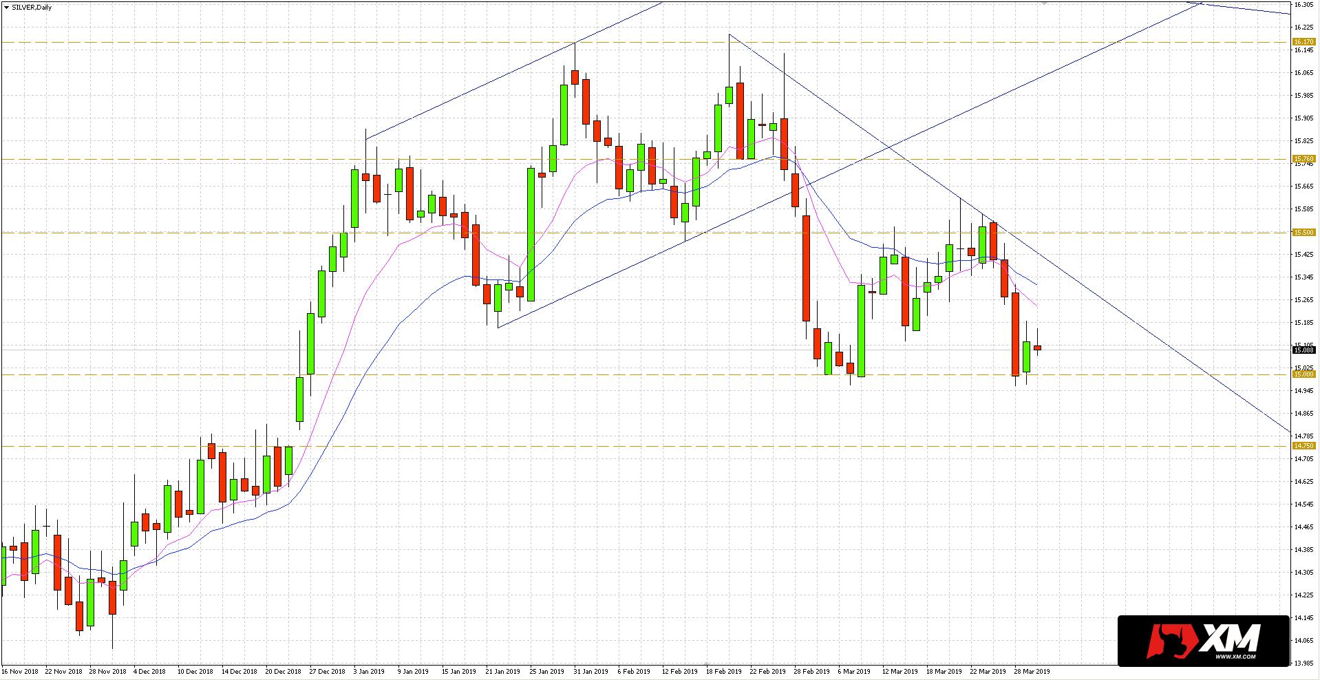 XAG/USD - wykres 4-godzinny - 1 kwietnia 2019