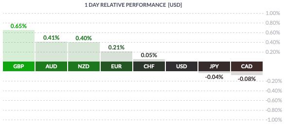 Poniedziałkowa zmiennośc walut grupy G8 wobec USD