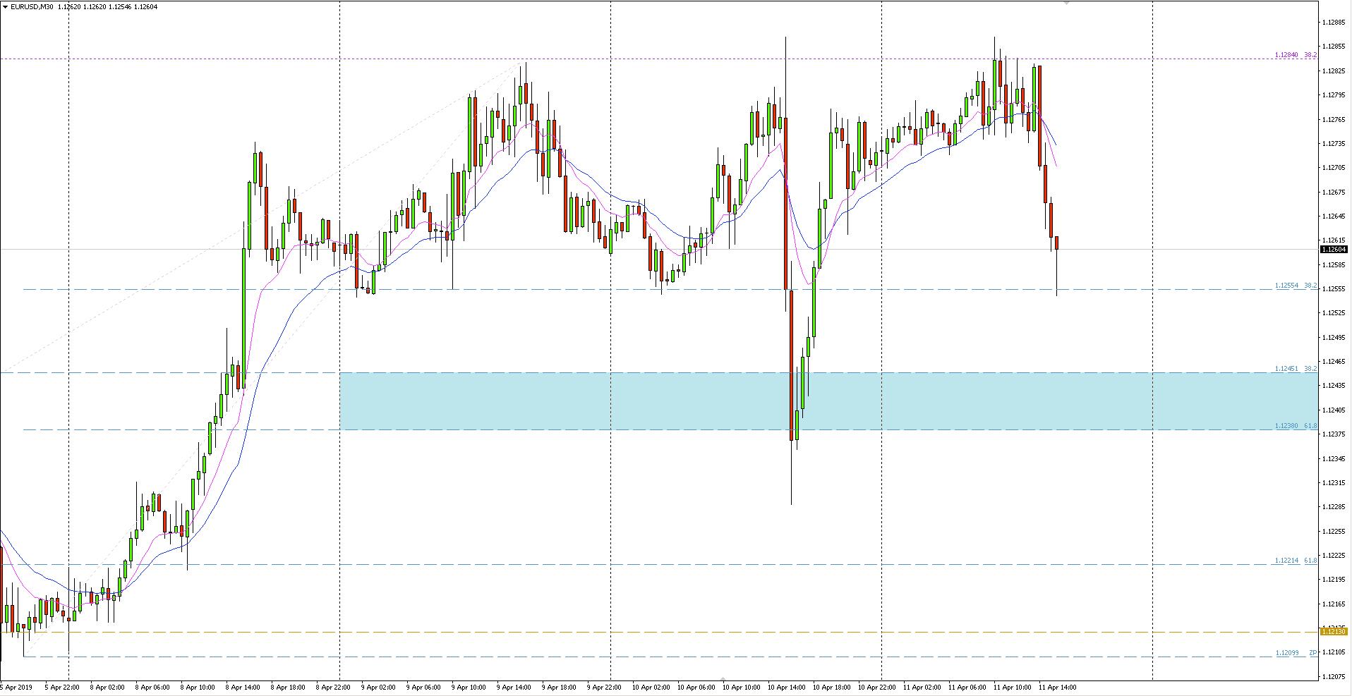 EUR/USD - wykres 30-minutowy - 11 kwietnia 2019 r.