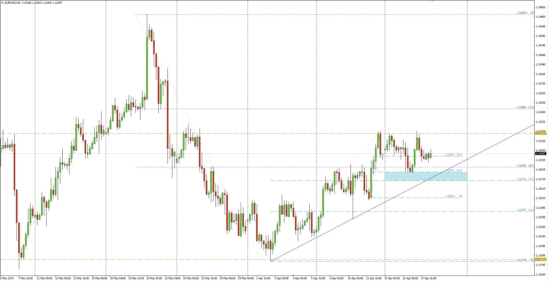 EUR/USD - wykres 4-godzinny - 18 kwietnia 2019