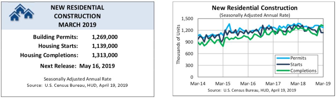 Podsumowanie raportu z rynku nieruchomości. Źródło: Biuro cenzusowe