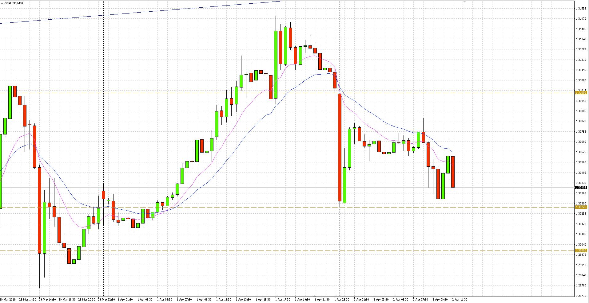 GBP/USD - wykres 30-minutowy - 2 kwietnia 2019