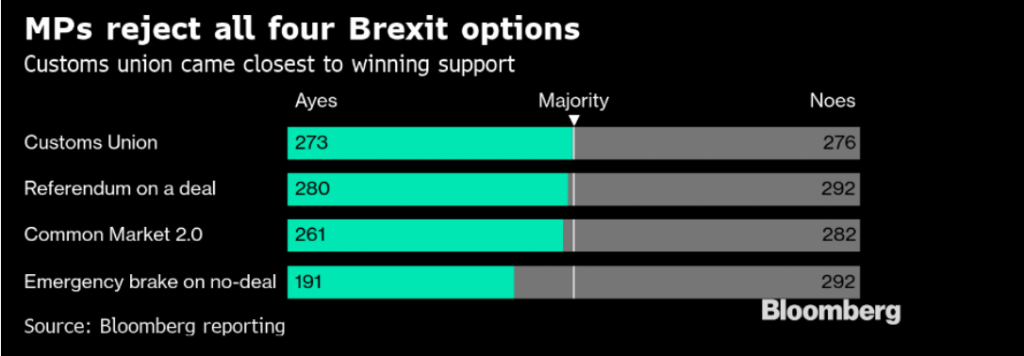 Bloomberg Brexit