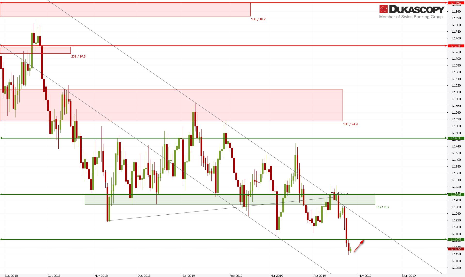 eurusd260419