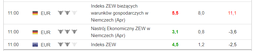 Kalendarz makro dane strefa euro
