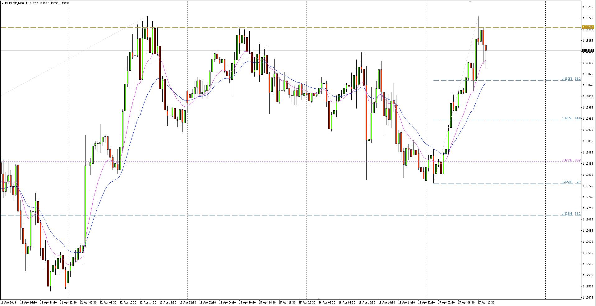 EUR/USD - wykres 30-minutowy - 17 kwietnia 2019