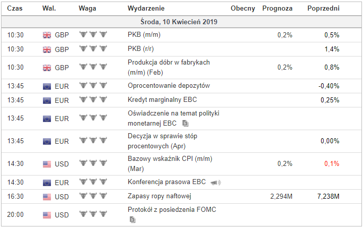 kalendarz makroekonomiczny forex