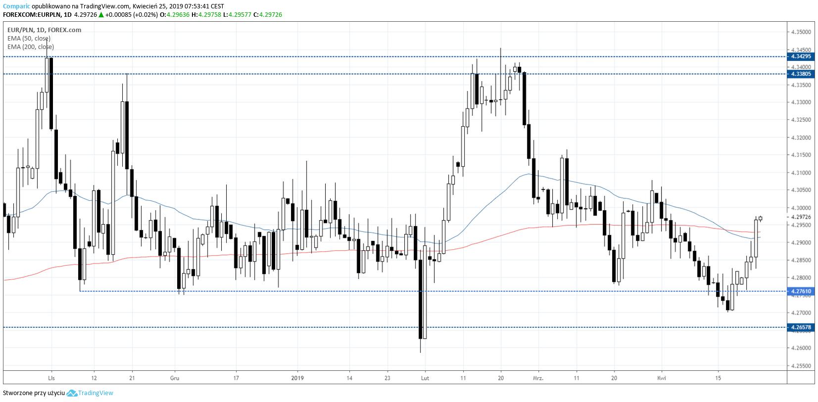 kurs euro EURPLN 25 kwietnia