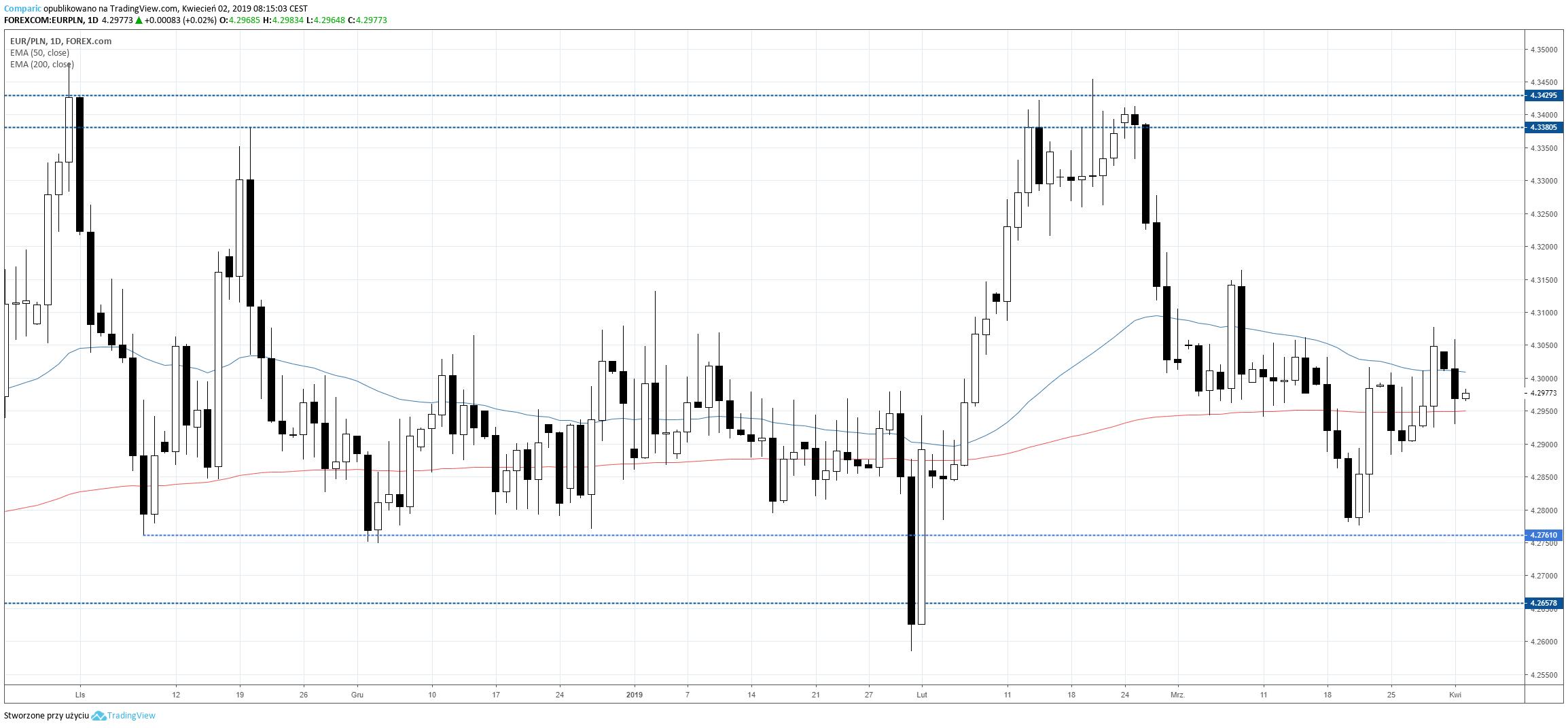 kurs euro EURPLN