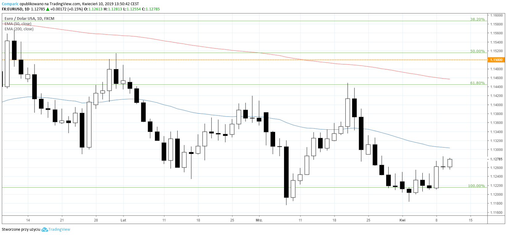 Kurs euro do dolara po decyzji EBC. EUR/USD D1, źródło: Tradingview.com