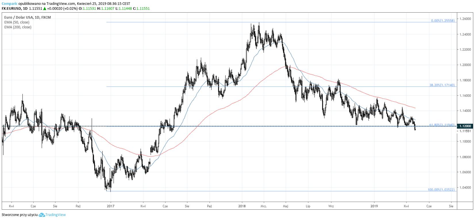 kurs euro i dolara 25 kwietnia