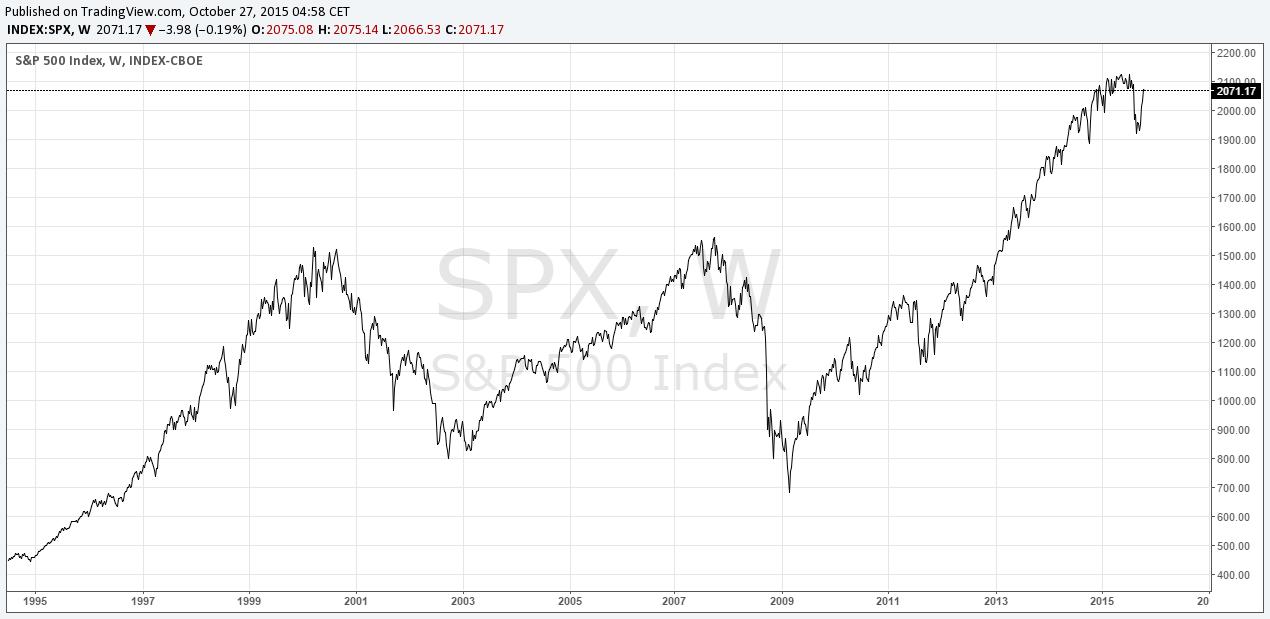 Pełnoetatowy trader - cykle rynkowe