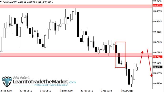 Na parze walutowej NZD/USD cena osunęła się pod wsparcie przy 0,6720