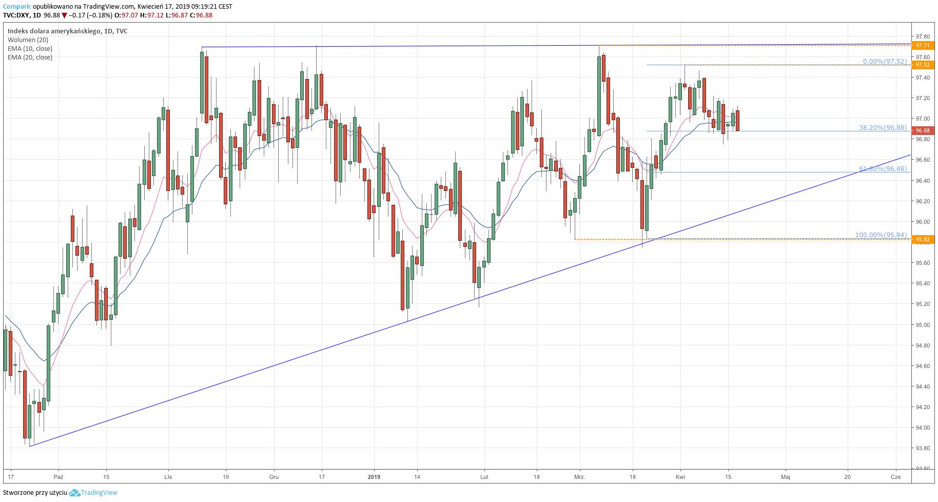 Indeks dolara (DXY) - wykres dzienny - 17 kwietnia 2019