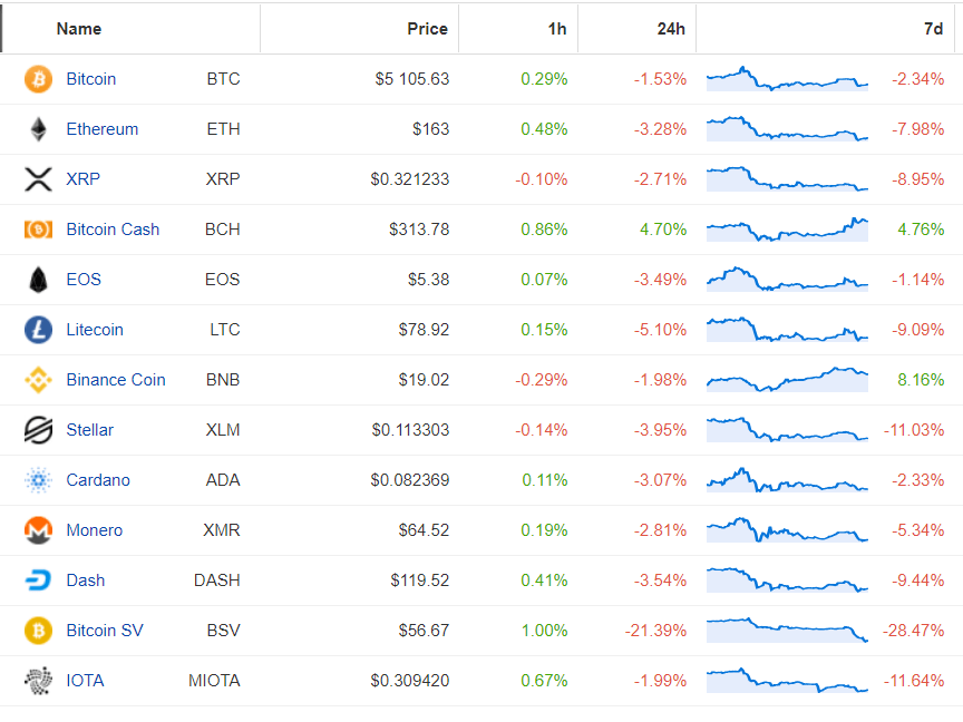 rynek altcoinów kryptowaluty
