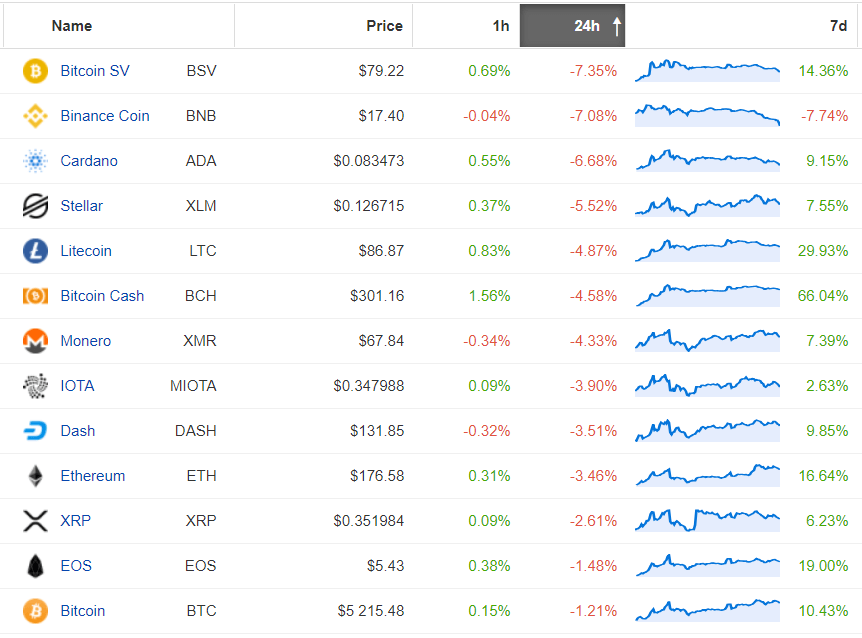 rynek kryptowalutowy
