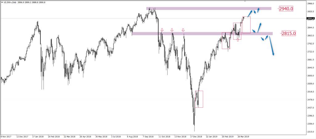 Indeks amerykański S&P500