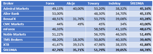 48% polskich inwestorów zarabiało na Forex w I kw. 2019 r.